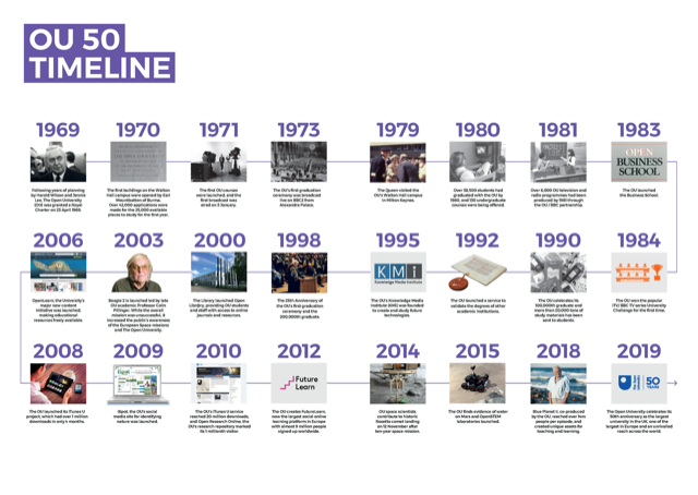 Timeline of the OU, from 1969 to the present day